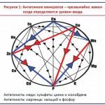 Антагонизм минералов