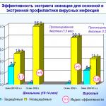 Эффективность эхинацеи при вирусных инфекциях
