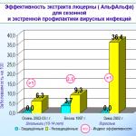 Эффективность экстракта люцерны для сезонной и экстренной профилактики вирусной инфекции