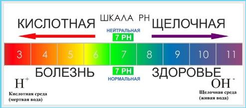 pH-vody