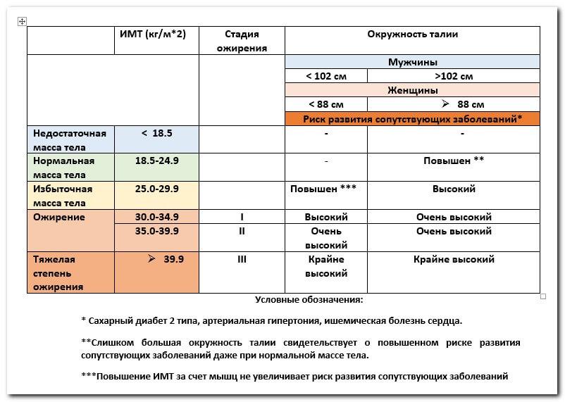 Классификация ожирения и степени риска развития сопутствующих заболеваний в соответствии с индексом массы тела и окружности талии