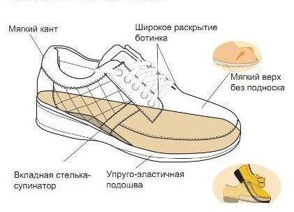 obuv-pri-problemah-v-stope